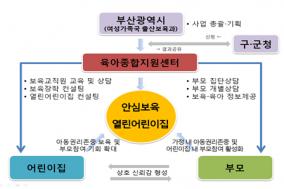 어린이집 아동학대 예방 대책 강화 추진